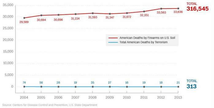 Source: Centers for Disease Control & Prevention, U.S. State Dept.