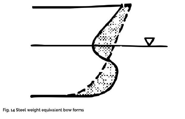 Bulbous-Bows-Article-Fig-14-TheNavalArch