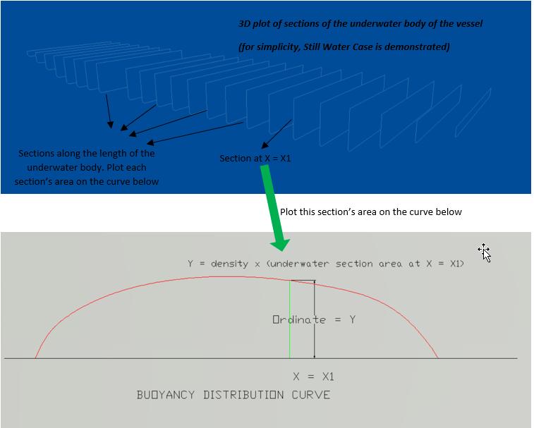 Buoyancy Distribution Curve
