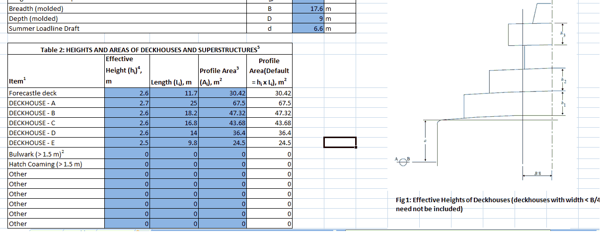equipment number calculation deckhouses