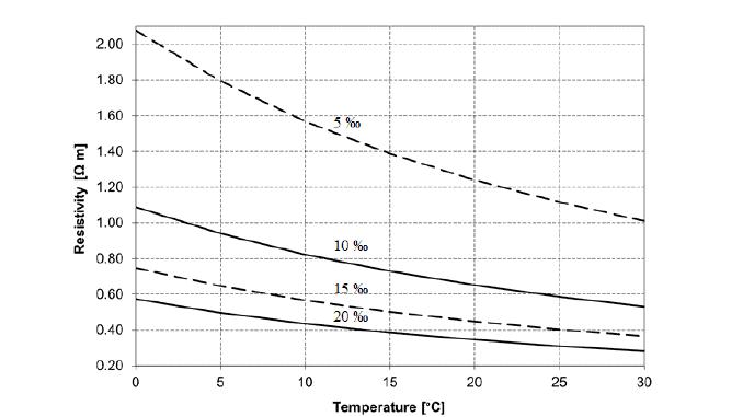 DNV-RP-F103-Salinity-vs-Resistivity