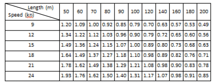 Lashing-Design-IMO-CSS-TheNavalArch-Table-IMO-CSS-correction