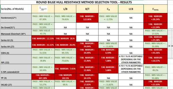 Round Bilge Hull Resistance TheNavalArch 3