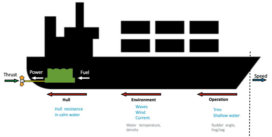 Ship-Performance-Article-TheNavalArch-1-Copy
