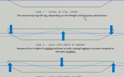 Longitudinal Strength of Ships – an Introduction