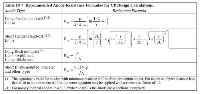 Table - Resistivity