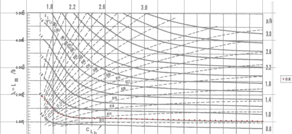 Video 2 Planing Vessel Resistance Calculator TheNavalArch Excel