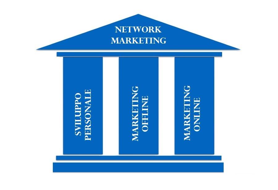 The Network Formula  Image of fondamenta