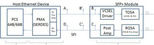 SFP+ Circuit -  source: ://40gethernet.wordpress.com