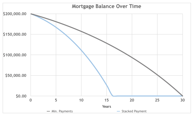 pros and cons of paying off the mortgage