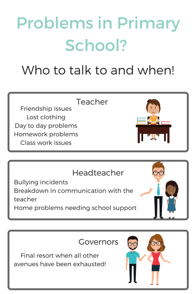 Primary schools can be fraught with worry as a parent.  So check out this helpful information about how to deal with problems in primary school and who to talk to and when.