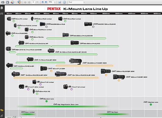 Pentax K lens roadmap 2012 2013
