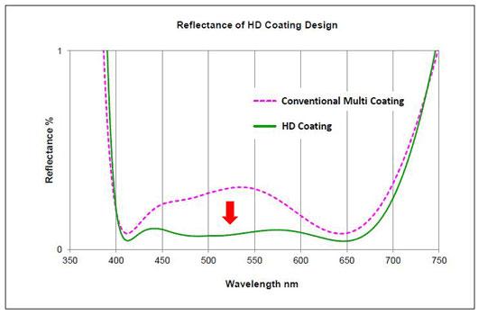Pentax HD coating