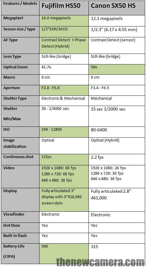 Fujifilm HS50 vs Canon SX50 HS