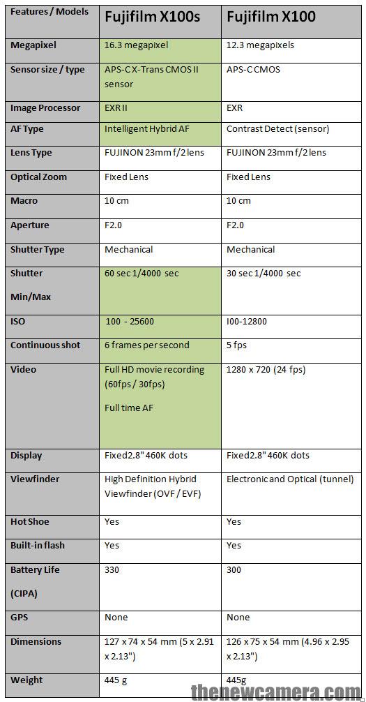 Fujifilm X100S vs Fujifilm X100