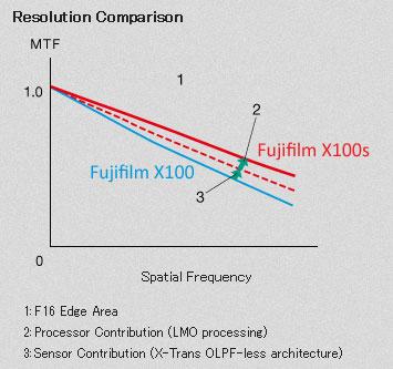 Resolution Comparsion X100s