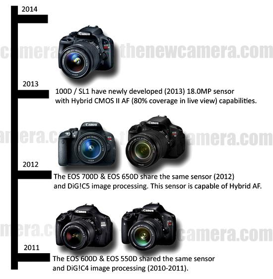 Canon 100D sensor