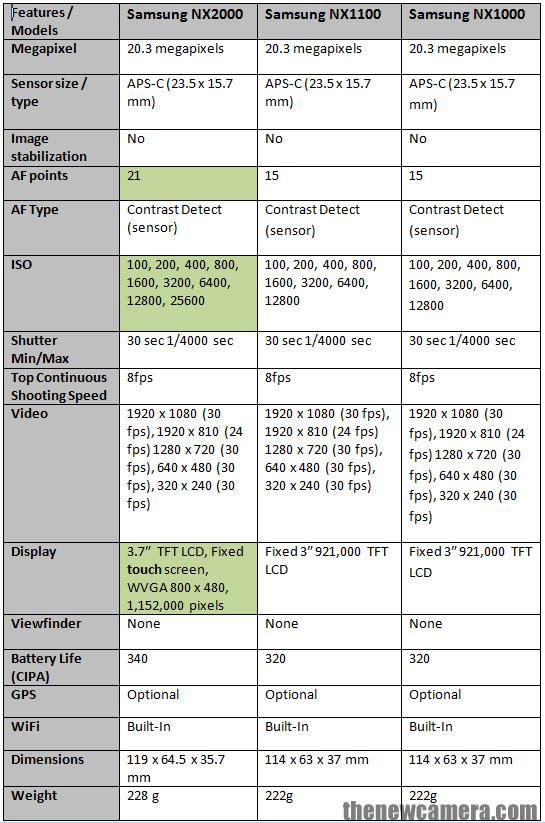 Samsung NX2000 vs Samsung NX1100 vs Samsung NX1000 « NEW CAMERA
