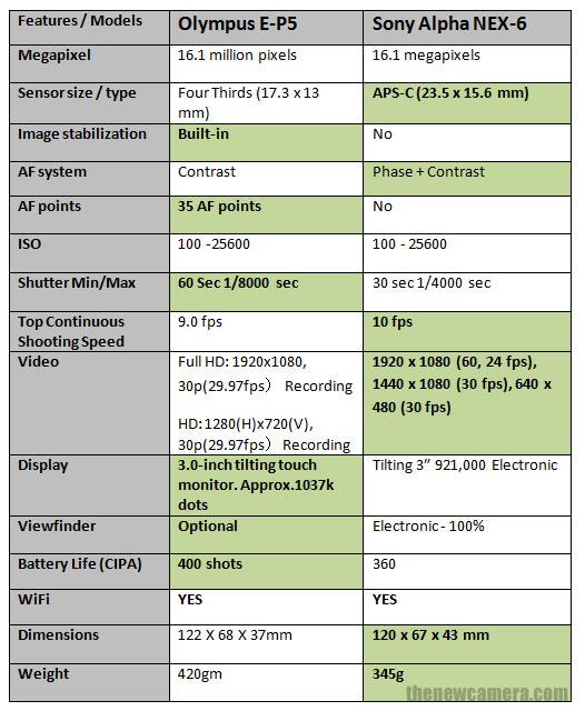Olympus E-P5 vs NEX 6