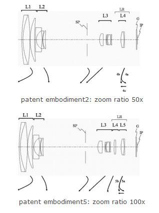 Canon-100X-optical-zoom-cam