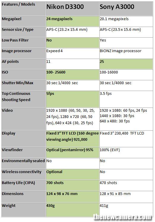 Nikon-D3300-vs-Sony-A3000-i