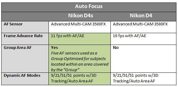 Nikon-D4s-vs-D4-Auto-Focus
