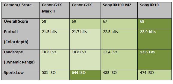 Canon-G1-X-Mark-II-image