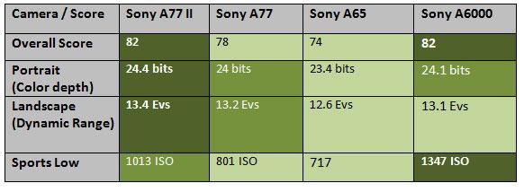 sony-a77-dxo-lab-image