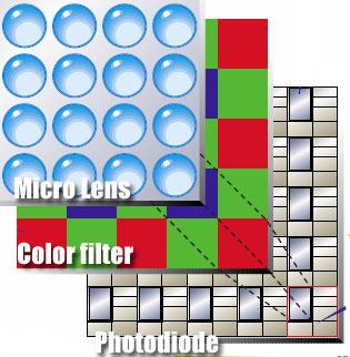 Sensor-composition
