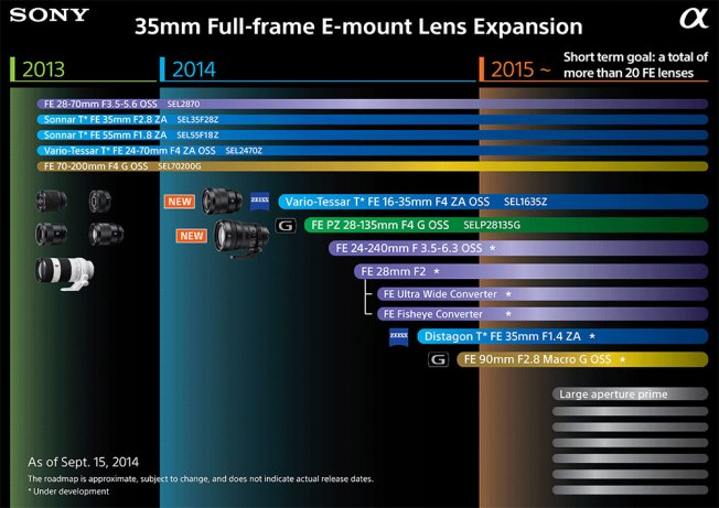 Sony-upcoming-lenses-2014-2