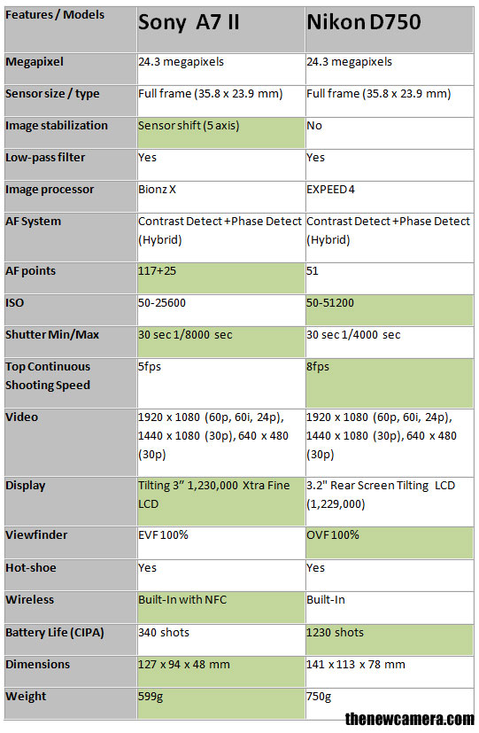 Sony-A7-II-vs-D750-image