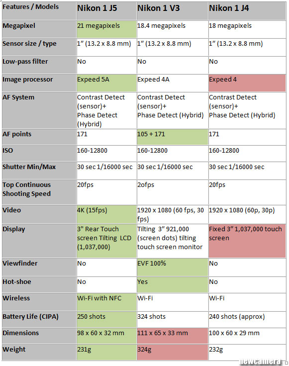 Nikon J5 vs. Nikon 1V3 vs. Nikon J4