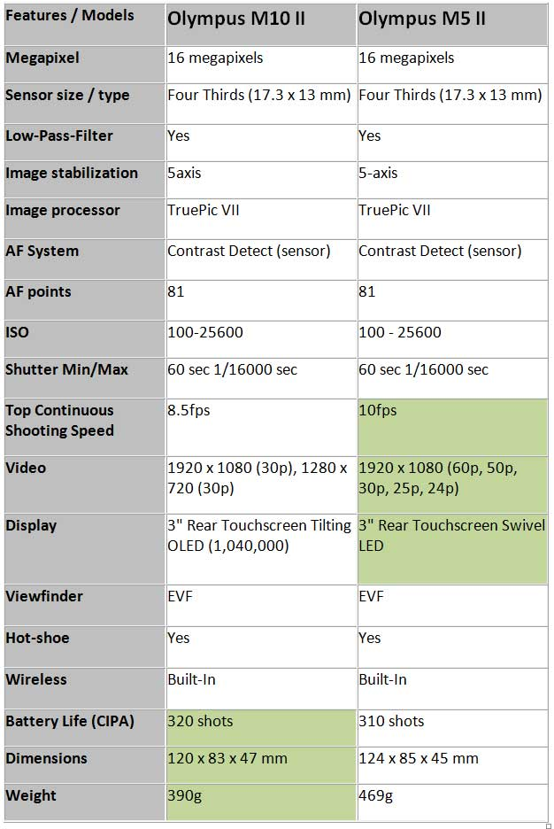 Olympus OM-D E-M10 II vs. Olympus OM-D E-M5 II 3