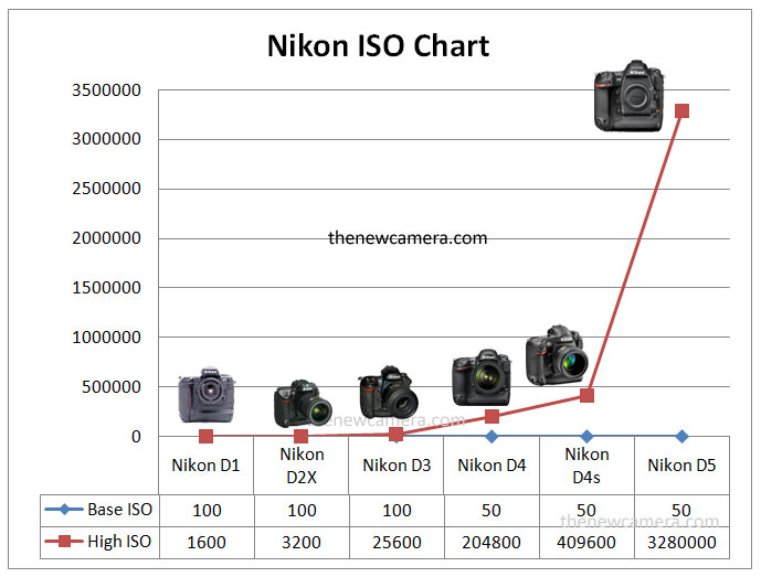 Nikon ISO Journey from D1 to D5 « NEW CAMERA