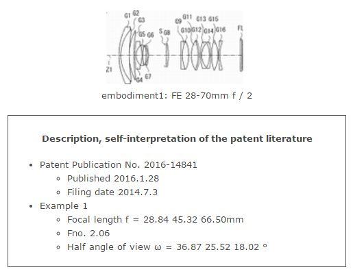 Sony fullframe F2 lens