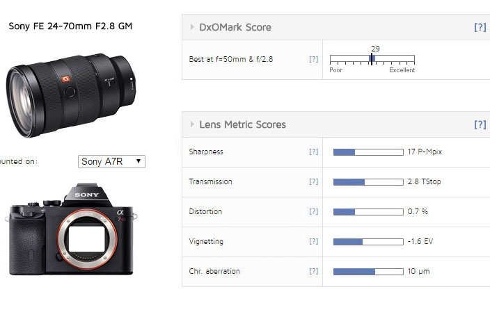 Best Zoom Lens for Sony Fullframe Mirrorless Camera - DxOMark Lab ...