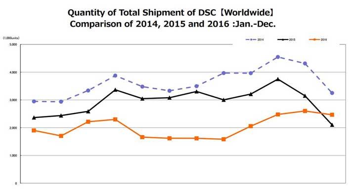 DSC-camera-Sales-graph