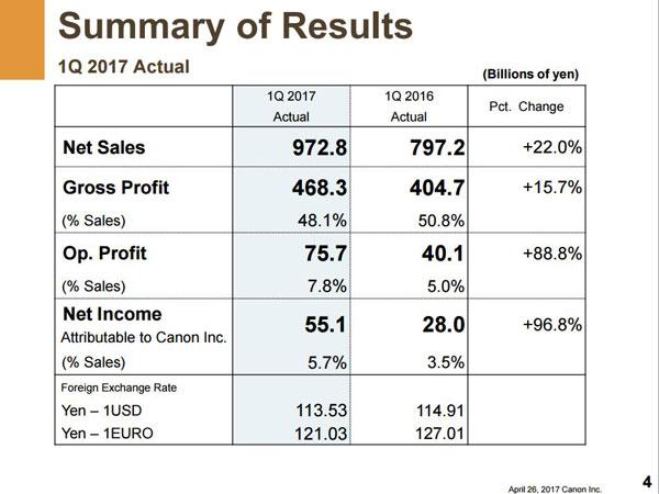 Canon sales report image