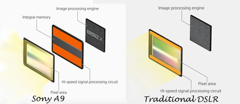 Sony-A9-vs-traditional-DSLR