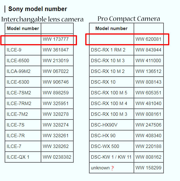 Sony upcoming camera list