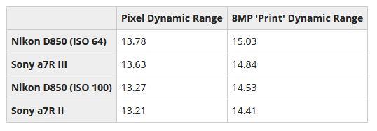 Sony A7R III Dyanmic range test