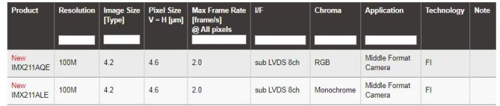 Sony MF Sensor details
