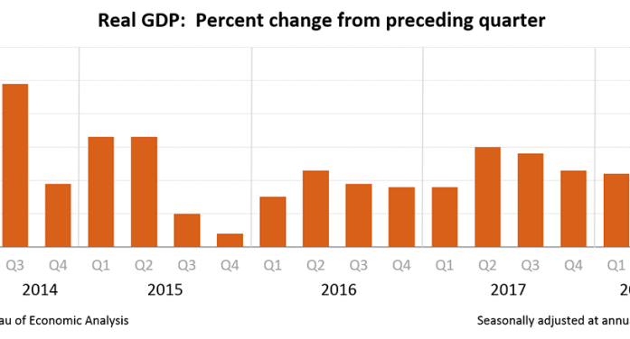Gross Domestic Product: Second Quarter Revised Up to 4.2% as Economy Rolls On