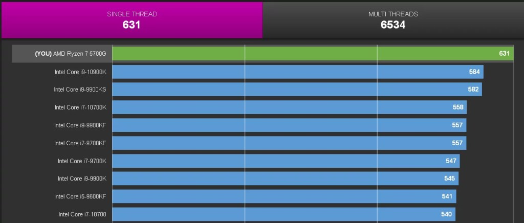 AMD Ryzen 7 5700G benchmark results surface online