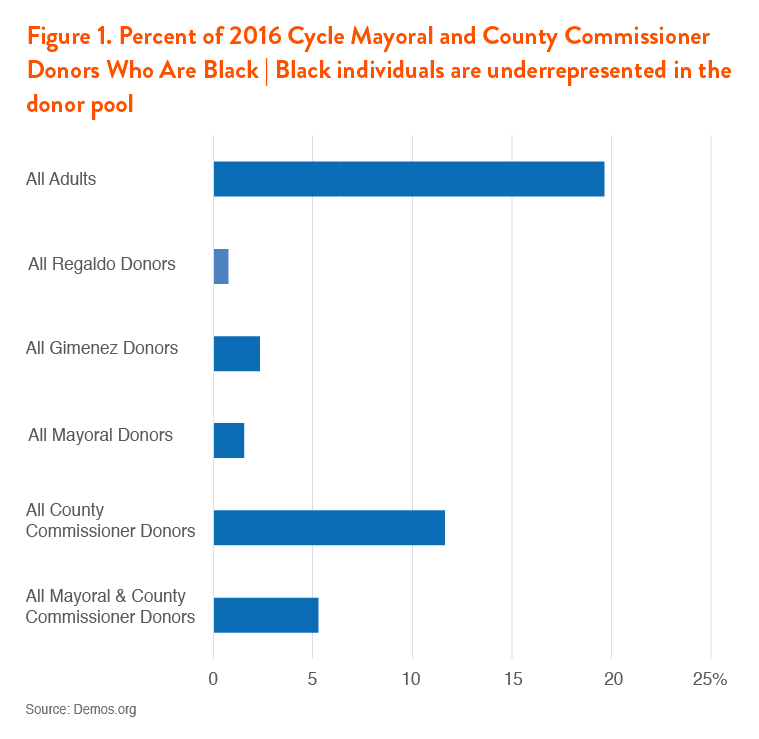 Percent of Mayoral and County Commission donors who are black. (Source: Demos.org)