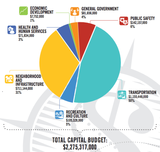 This is how the capital budget — which is mostly spent on new or expanded elements, like new buildings and transit lines — is being spent. (Courtesy of Miami-Dade County)
