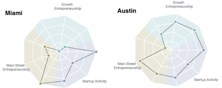 These graphs show Austin has a much more dynamic startup economy than Miami