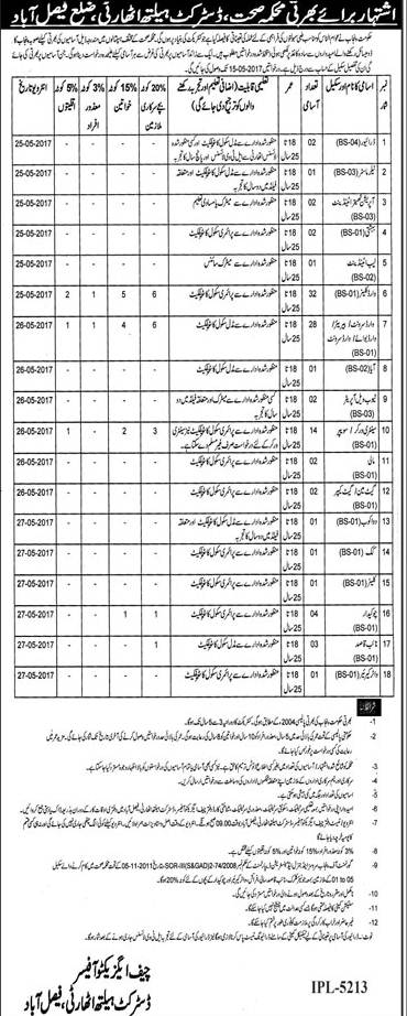 District Health Authority Department Faisalabad Jobs 2017 Dates and Schedule Download Application Form Eligibility Criteria