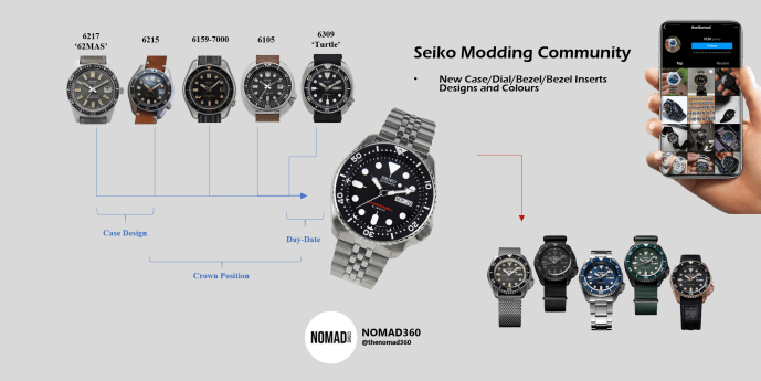Association of old Seiko models, Seiko SKX and the new Seiko 5 Sports in the form of a chart