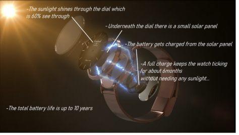 vervandi solar watch